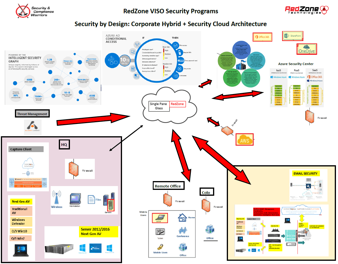 Security by Design: Corporate Hybrid + Security Cloud Architecture